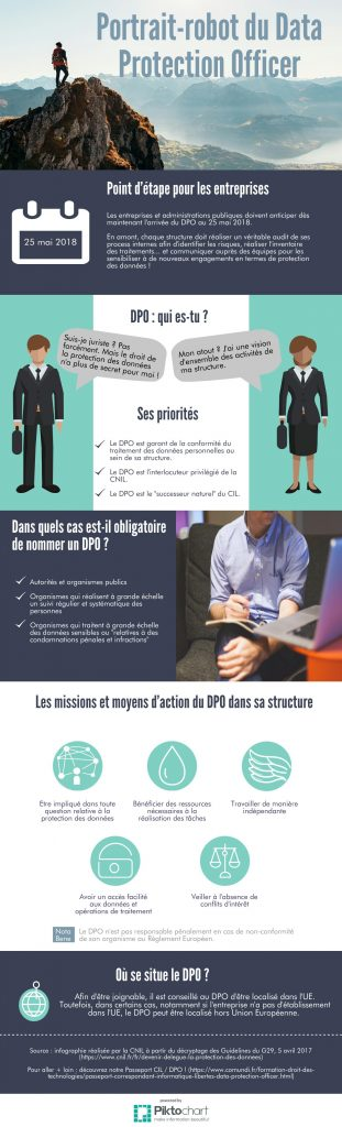 Infographie DPO (Data Protection Officer)