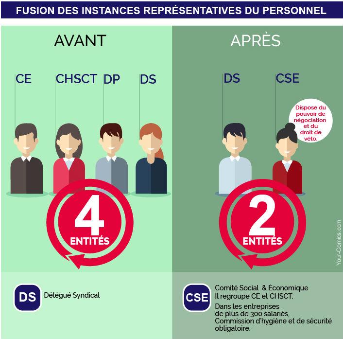 Infographie Instance Représentative du Personnel (IRP)