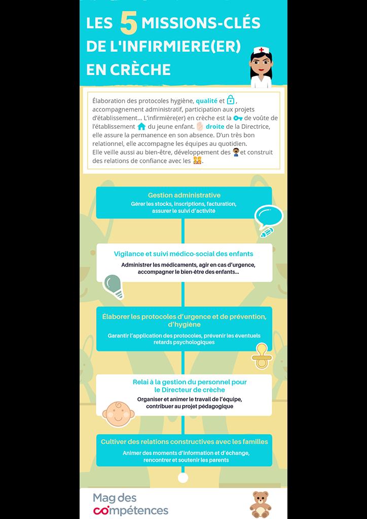 Infographie Les 5 missions-clés de l'infirmière(er) en crèche