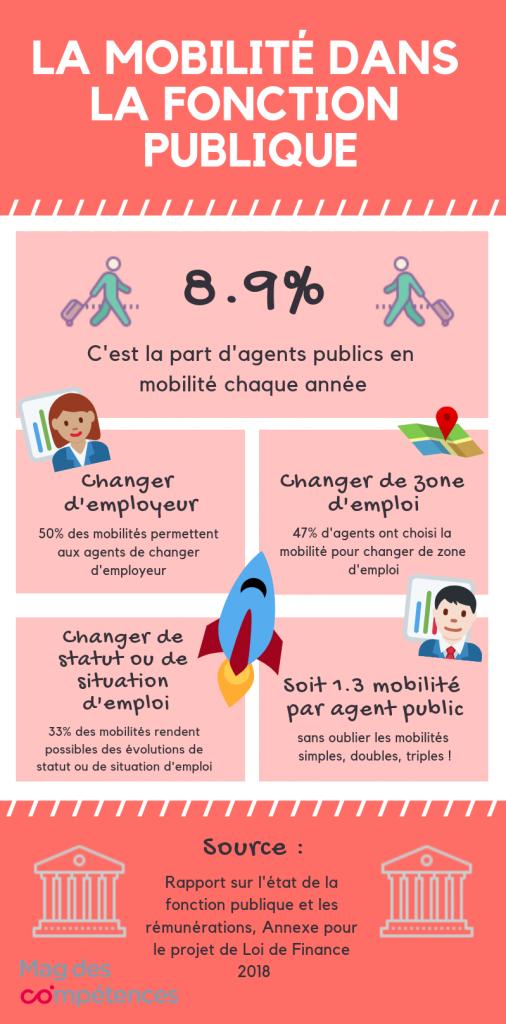 Infographie_mobilité_fonction_publique