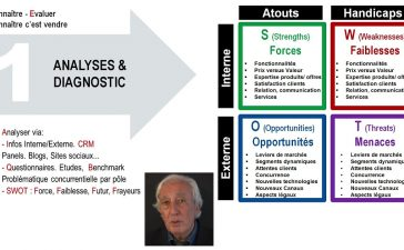 L'analyse SWOT par Alain Hassler, consultant en management, marketing et vente.