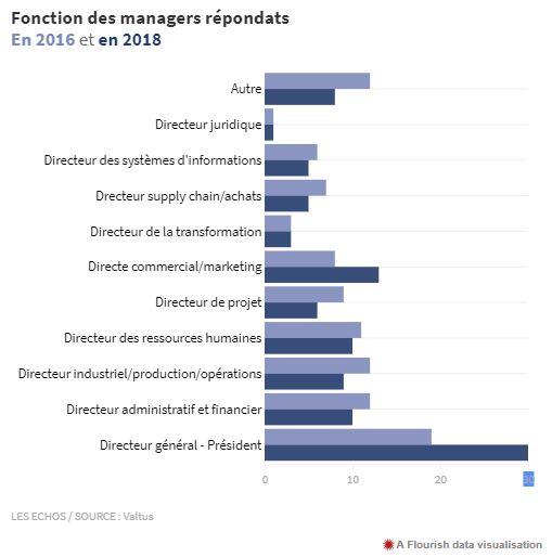 Management de transition_fonctions des managers