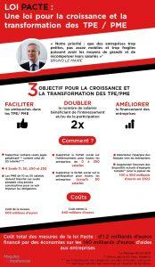 Infographie Loi Pacte une loi pour la croissance et la transformation des TPE/PME