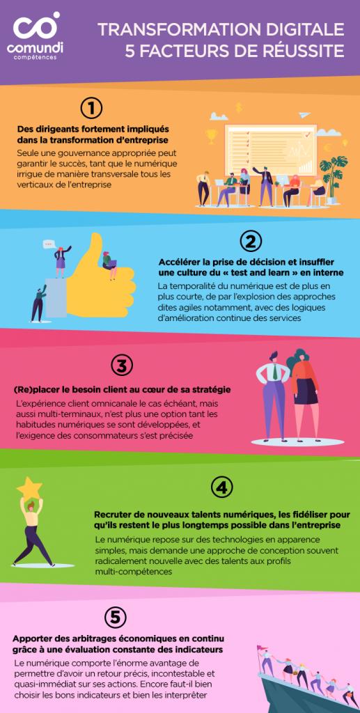 infographie_transformation-digitale_les_5_facteurs_clés_de-réussite