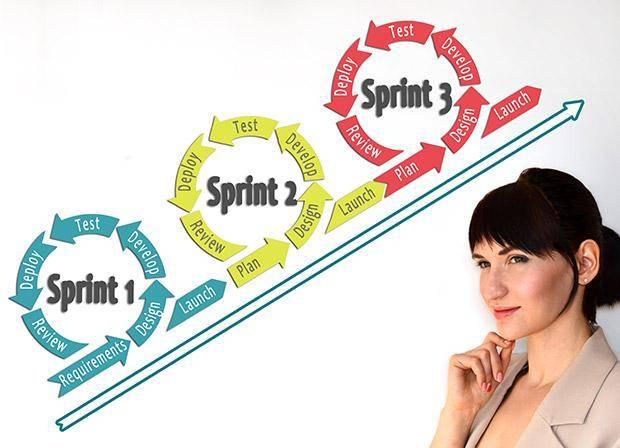 Formation Méthodes agiles, Scrum : comment les appliquer